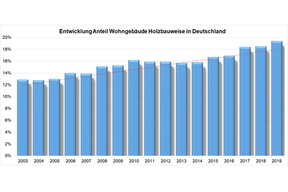 Fjorborg Haeuser - Holzhaus bauen - Entwicklung in Deutschland
